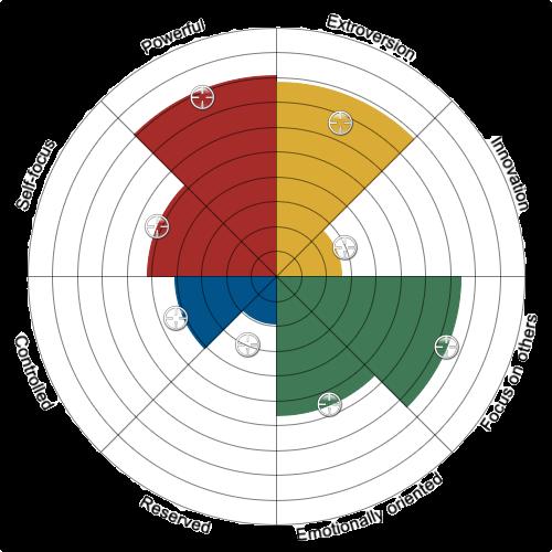 e-interpersonal Personality Profile