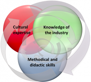 Crosscultural Competence